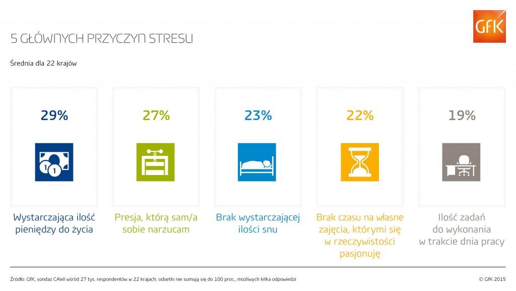 gfk_infografika_stres_1