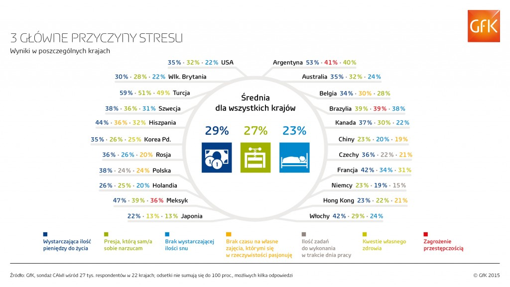 gfk_infografika_stres_2