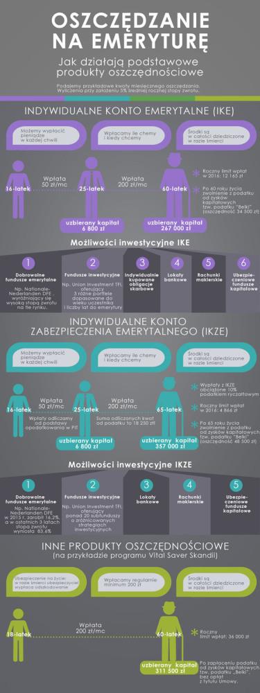 emerytury_Infografika_crop_300x168_ac6f0ad2_CPO