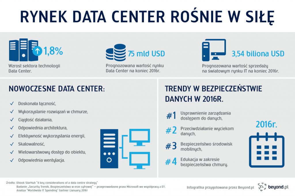 infografika_data_center_rosnie_w_sile