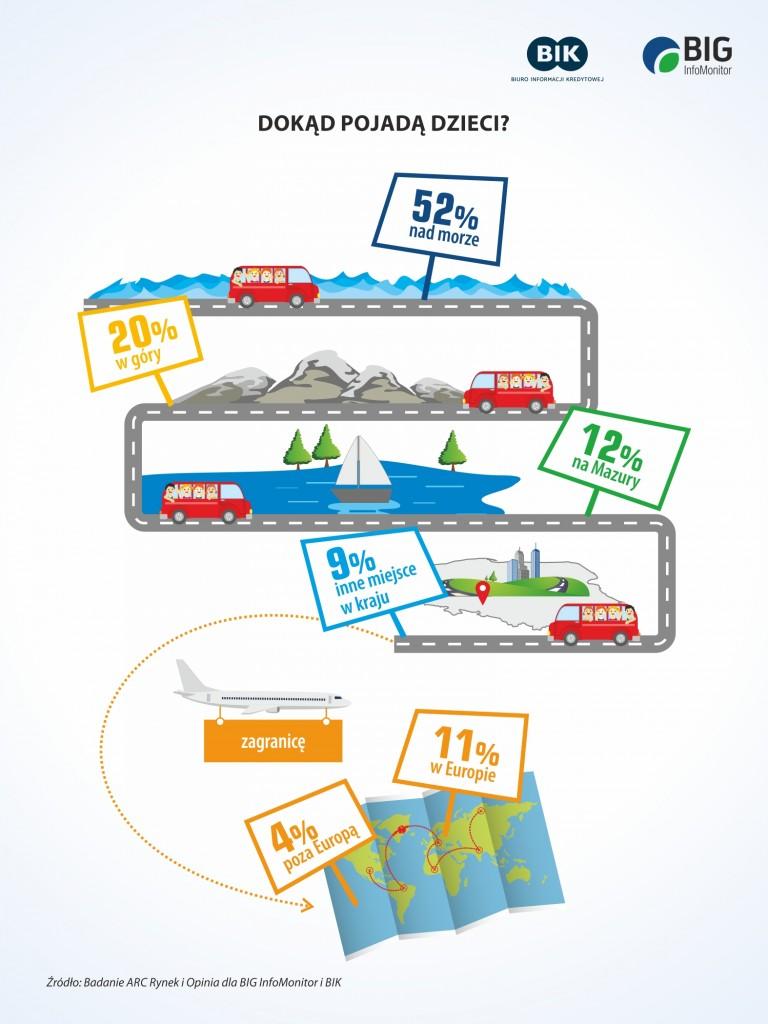 infografika_wakacje_dzieci_2